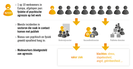 Bron: Rapport Eurofound (Van Den Berg, 2010) over agressie op het werk
