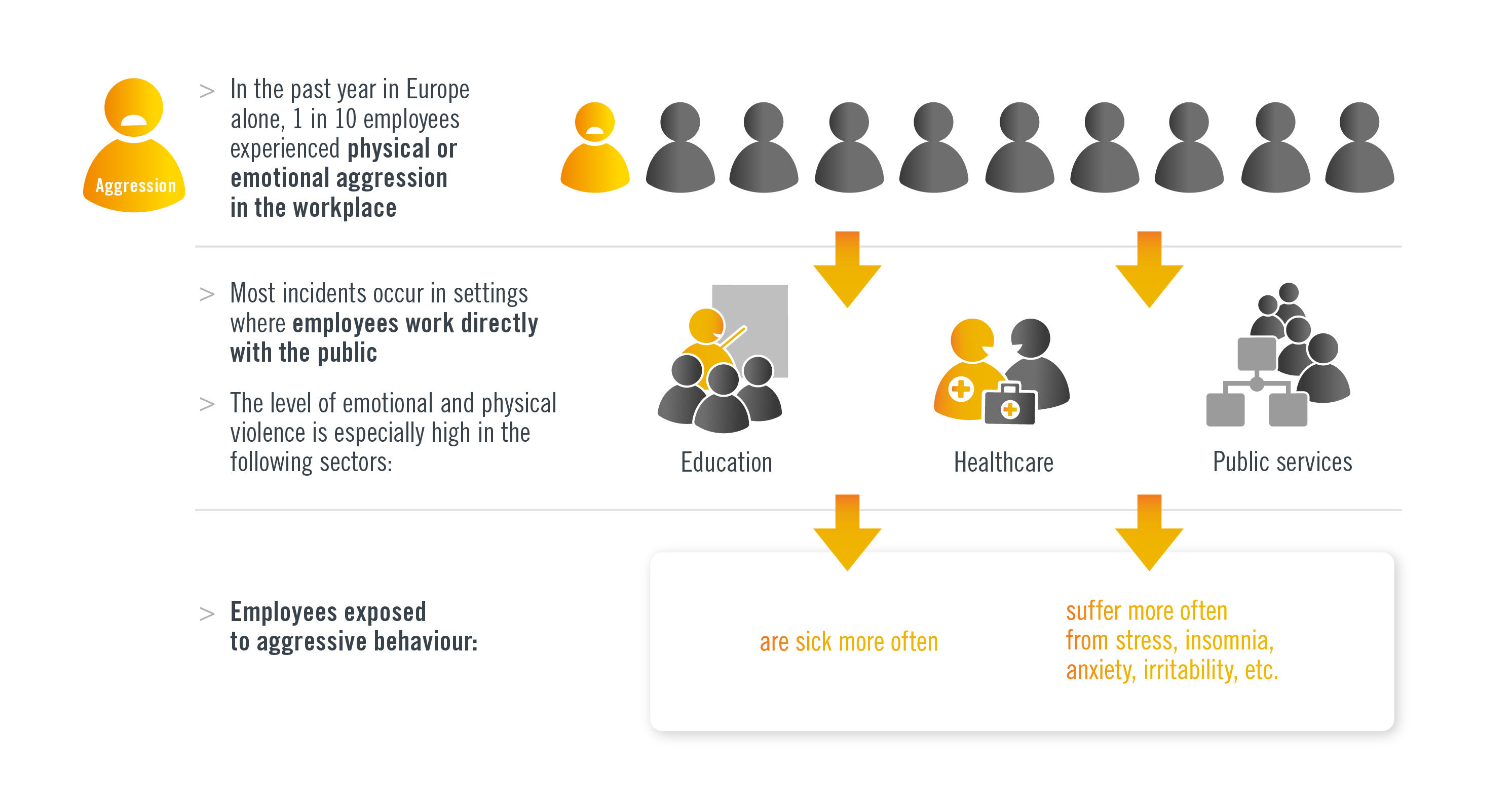 Source: Eurofound report (Van Den Berg, 2010) on workplace aggression