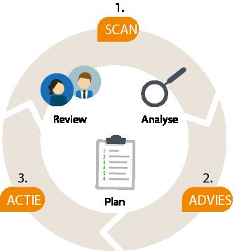 scan - advies - actie