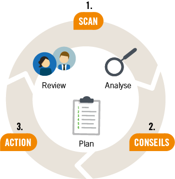 Scan –  Conseils – Actions